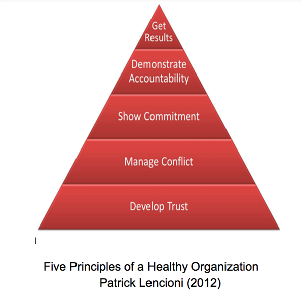 5 Parts of a Healthy Organization - Triangle Chart